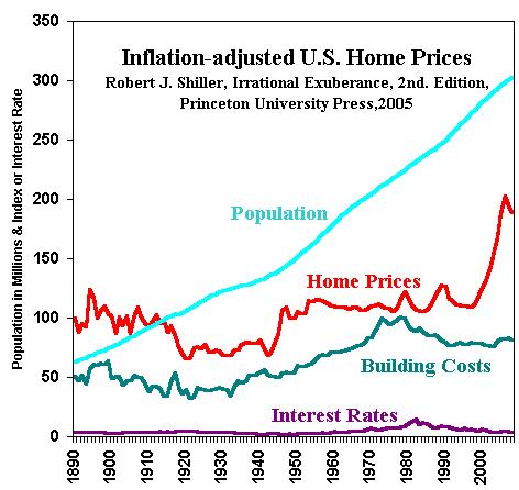 Οι τιμές των κατοικιών στις Η.Π.Α.