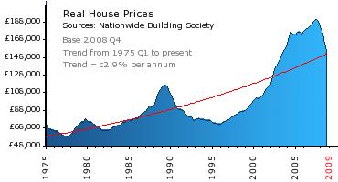 Οι τιμές των κατοικιών στο Ηνωμένο Βασίλειο.